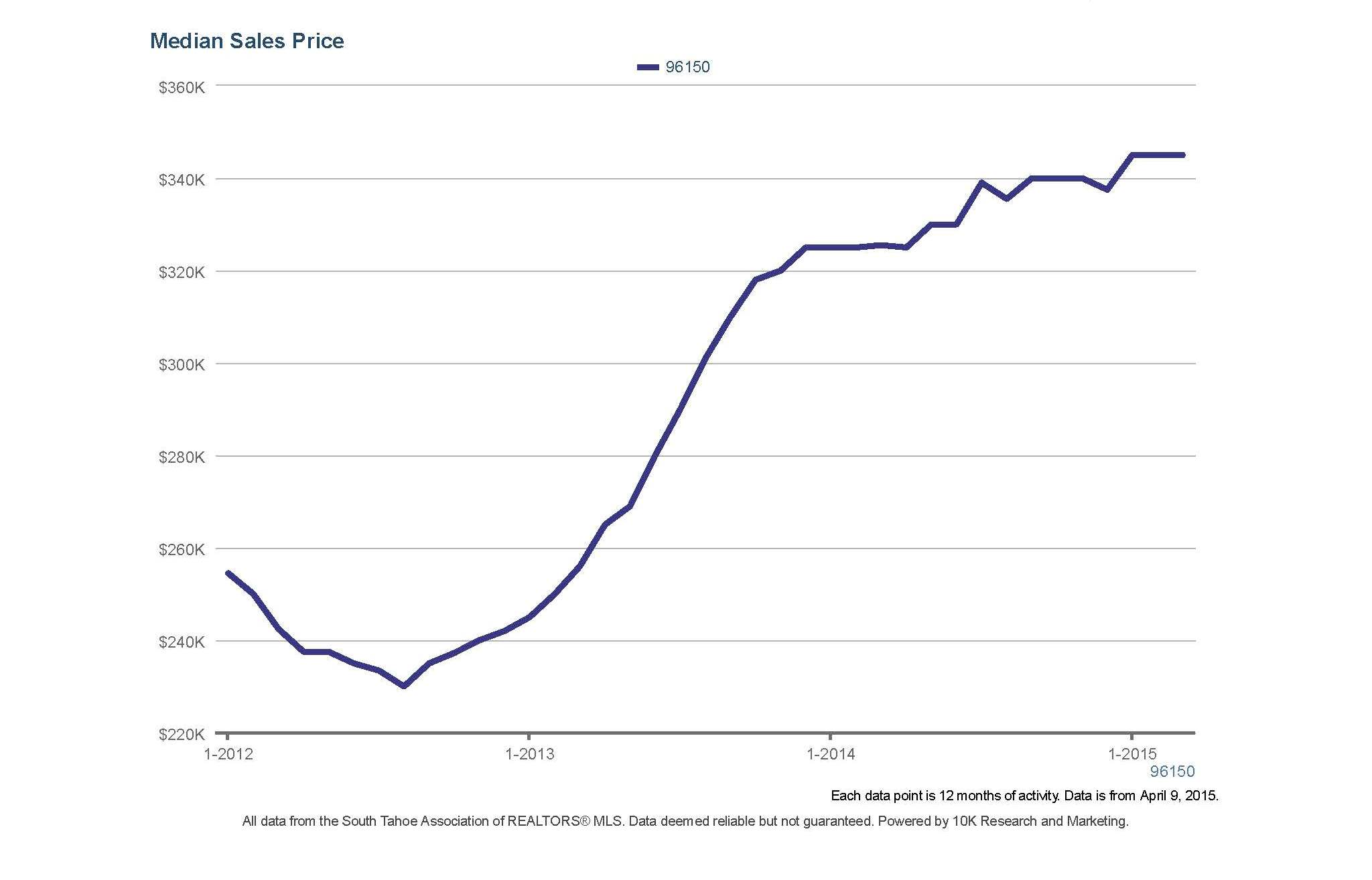 median sales price 2015 march