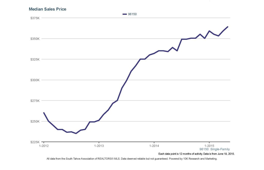 median sales price graph